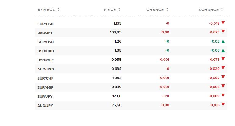 Tỷ giá ngoại tệ các đồng tiền trong rổ tiền tệ thế giới. Nguồn CNBC.